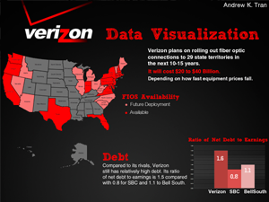Verizon Infographic